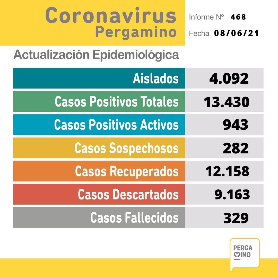Se confirmaron 9 fallecimientos en nuestra ciudad y 138 nuevos casos positivos 1