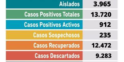 Se confirmaron 2 fallecimientos y 83 nuevos casos positivos de Coronavirus en Pergamino 10