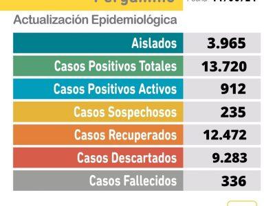 Se confirmaron 2 fallecimientos y 83 nuevos casos positivos de Coronavirus en Pergamino 13