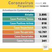Se confirmaron 3 fallecimientos y 63 nuevos casos de coronavirus 3