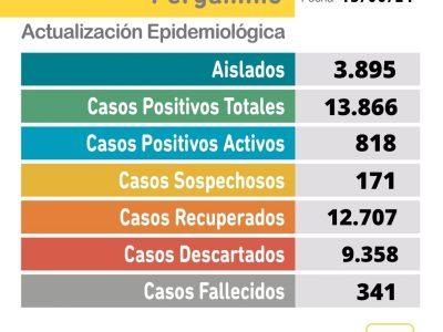 Se confirmaron 3 fallecimientos y 63 nuevos casos de coronavirus 5