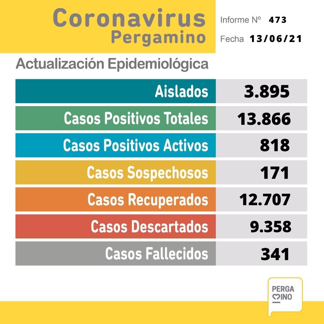 Se confirmaron 3 fallecimientos y 63 nuevos casos de coronavirus 1