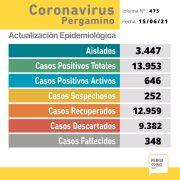 Se confirmaron 2 fallecimientos y 75 nuevos casos positivos de Coronavirus en Pergamino 1