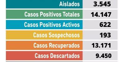 Se confirmaron 101 nuevos casos positivos y 3 fallecimientos por Coronavirus 7