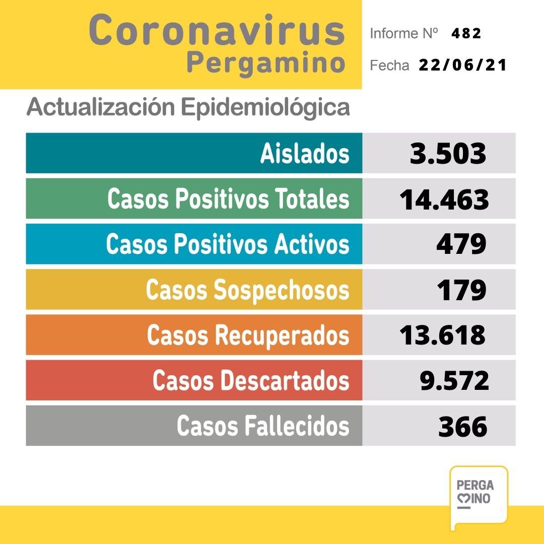 Se confirmó un fallecimiento y 40 nuevos casos positivos de Coronavirus 1