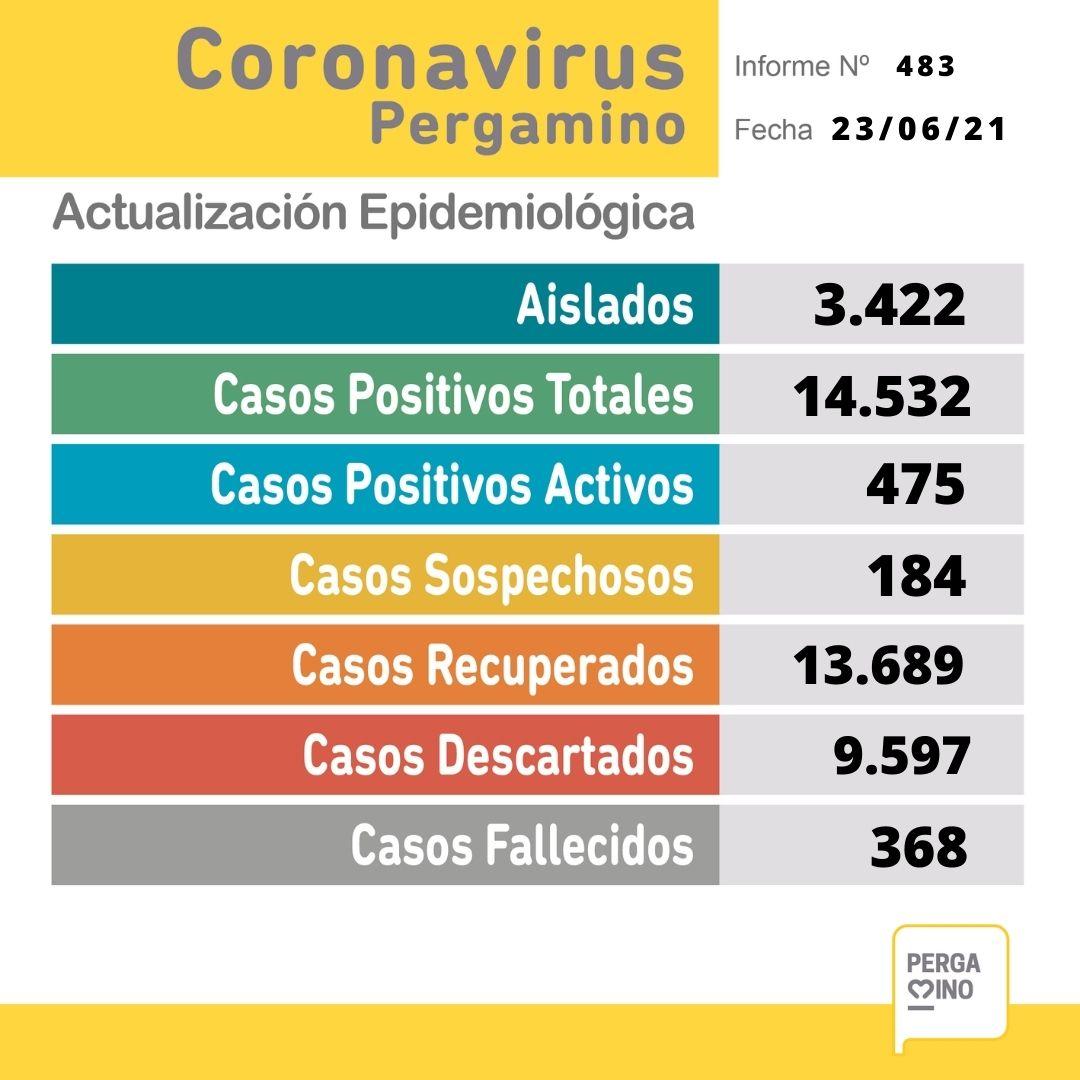 Se confirmaron 69 nuevos casos positivos y 2 fallecimientos por Coronavirus en Pergamino 1