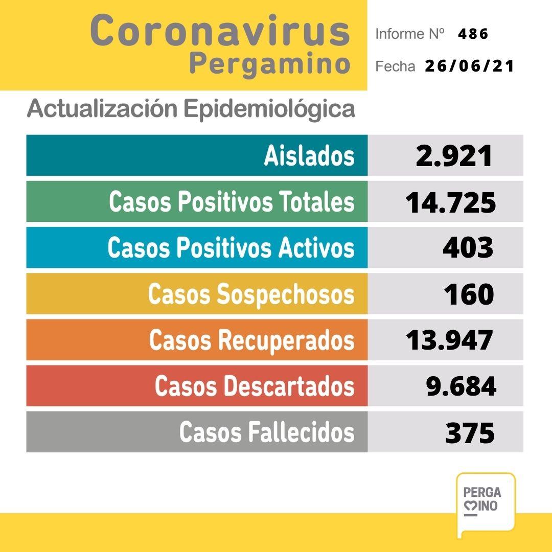 Se confirmaron 3 fallecimientos y 65 nuevos casos positivos de Coronavirus en Pergamino 1