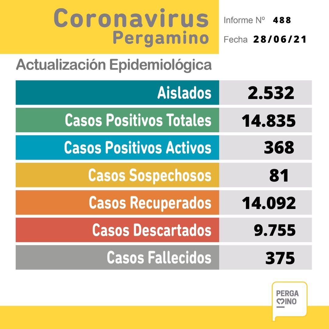 Sin resultados del Maiztegui, se confirmaron 58 nuevos casos positivos de Coronavirus 1