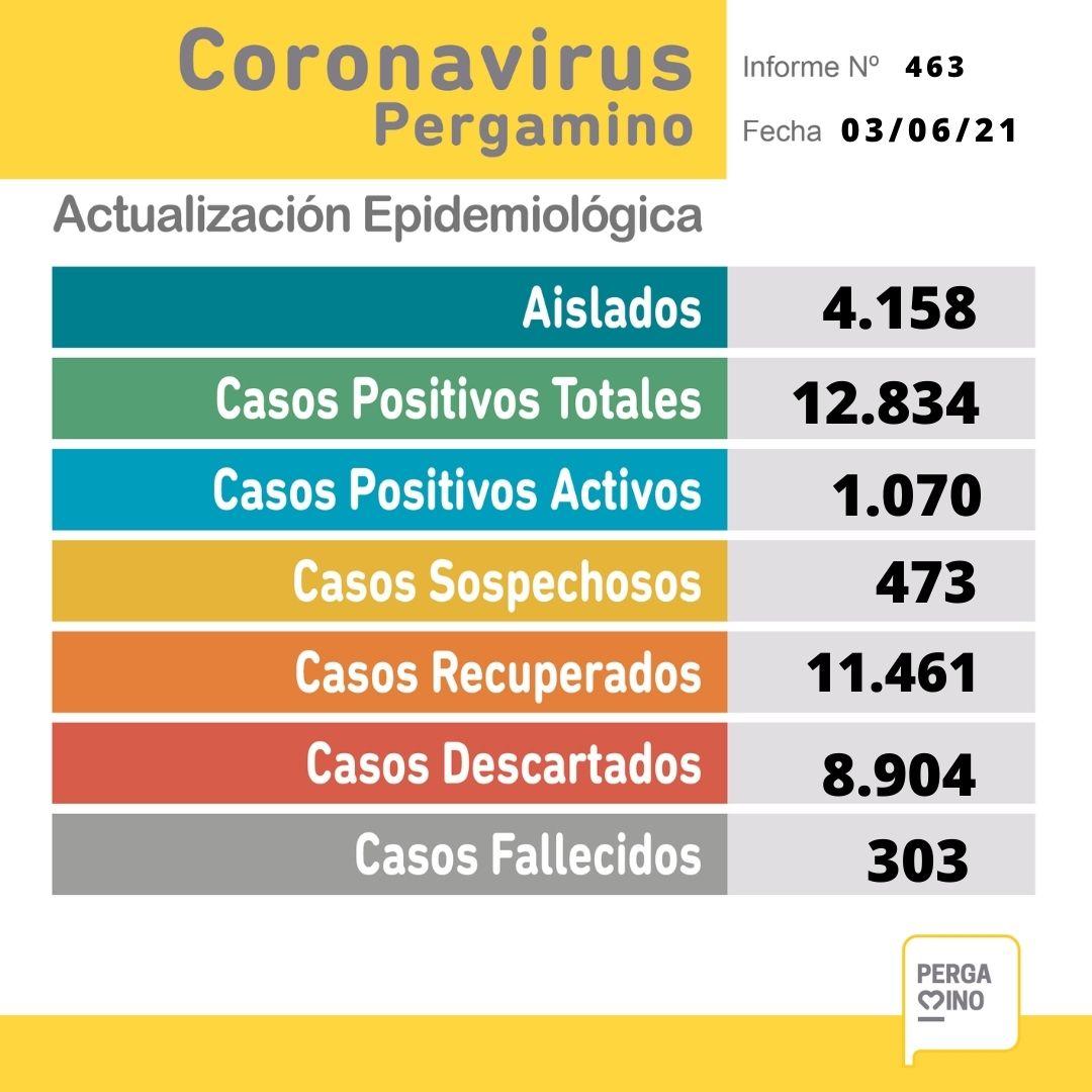 Con 9 fallecimientos, la ciudad superó las 300 víctimas desde el inicio de la pandemia 1