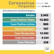 Se confirmaron 2 fallecimientos y 83 nuevos casos positivos de Coronavirus 6
