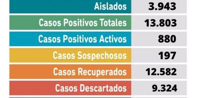 Se confirmaron 2 fallecimientos y 83 nuevos casos positivos de Coronavirus 8