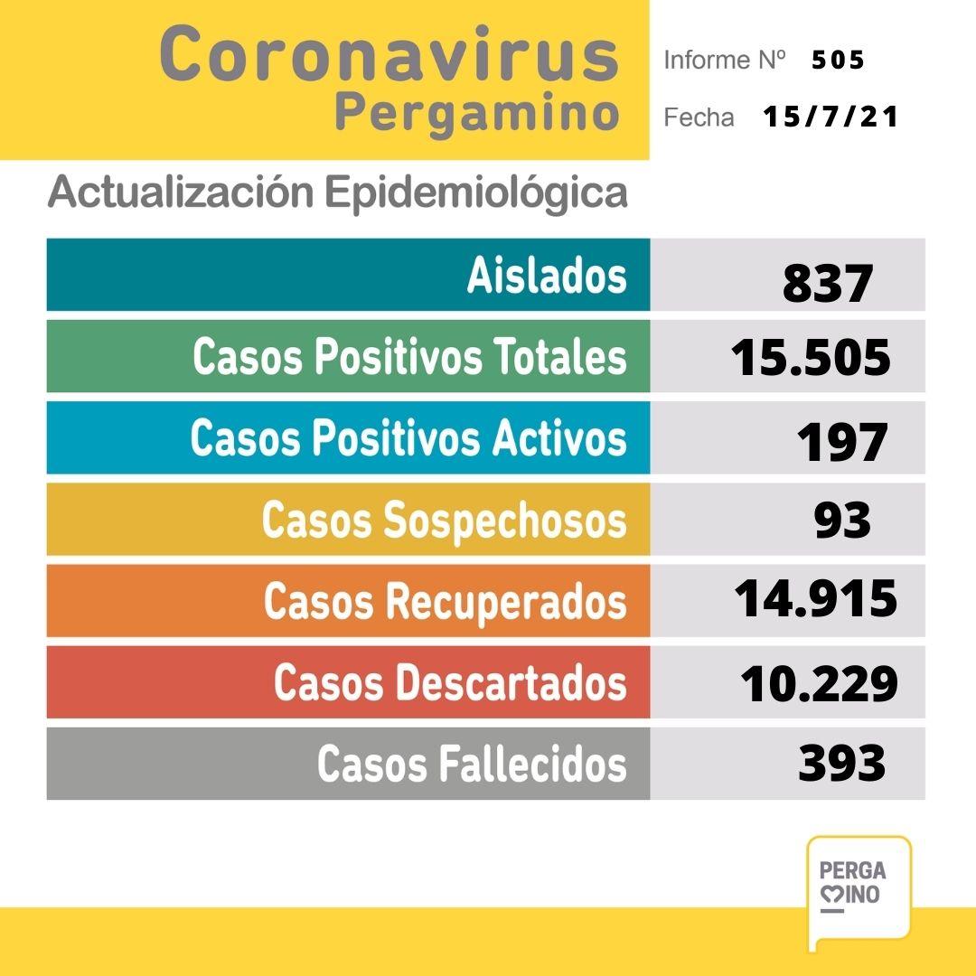Se confirmó un fallecimiento y 36 nuevos casos positivos de Coronavirus 1