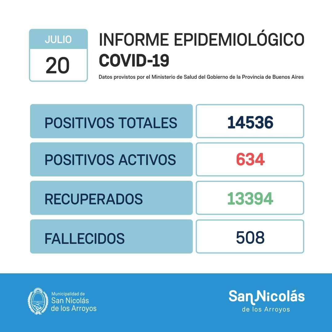 San Nicolás superó las 500 víctimas por COVID-19 2