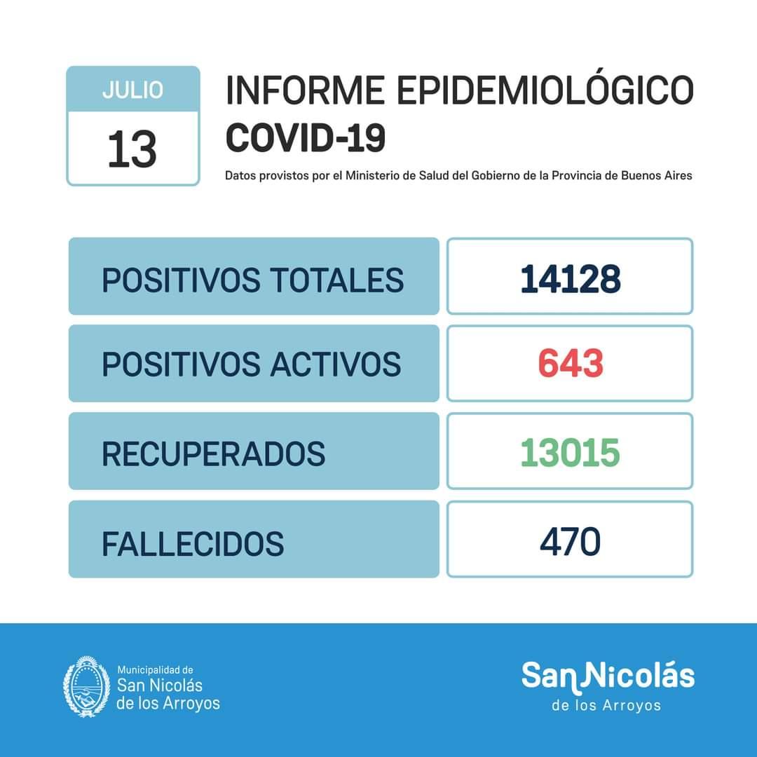 San Nicolás superó las 500 víctimas por COVID-19 1