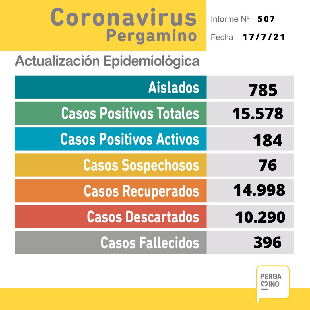 Se confirmaron 2 fallecimientos y 32 nuevos casos positivos de Coronavirus en Pergamino 1