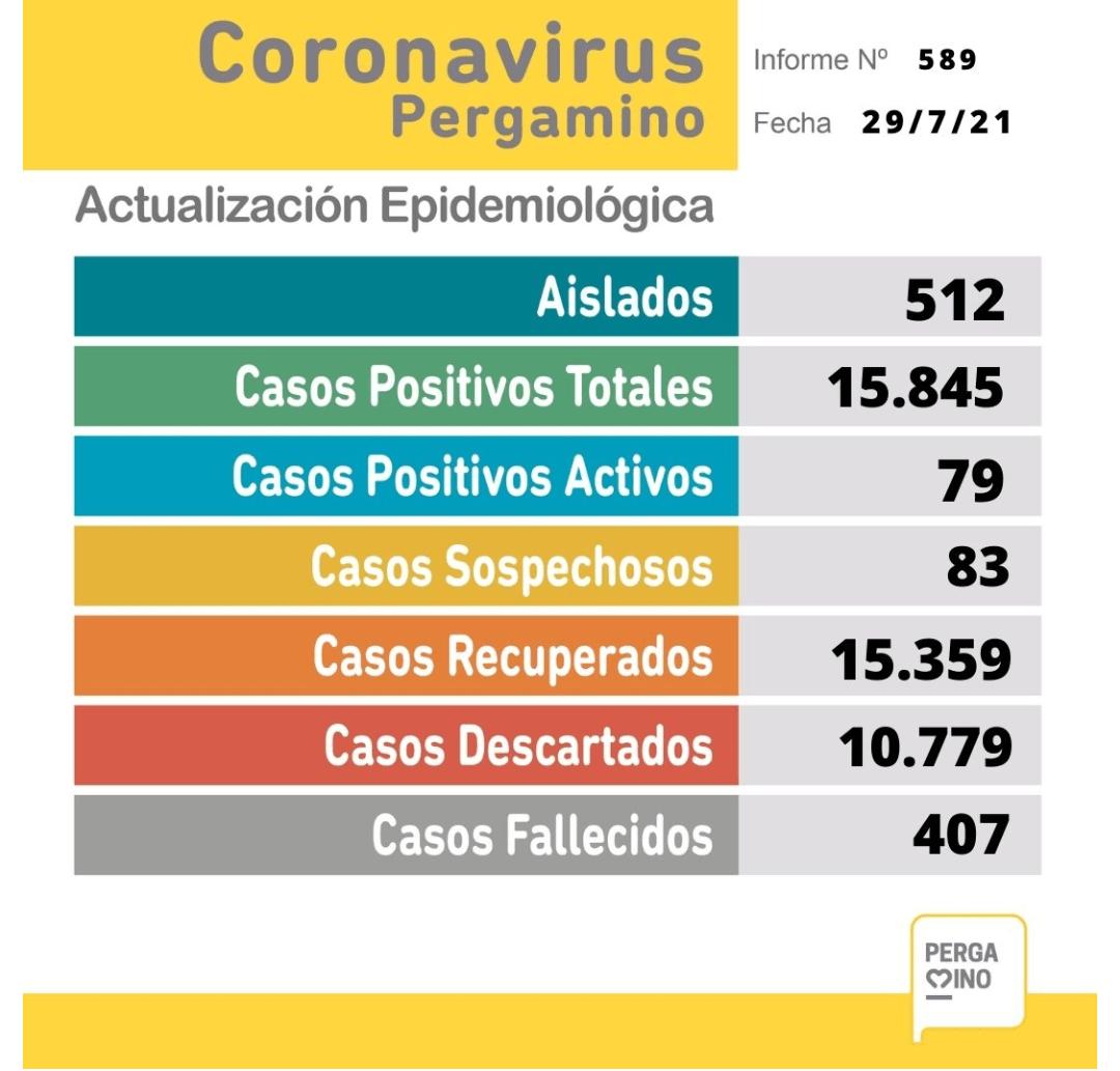 Se confirmaron 2 fallecimientos y 16 nuevos casos positivos de Coronavirus en Pergamino 1