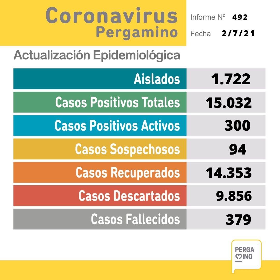 Se confirmaron 2 fallecimientos y 55 nuevos casos positivos de Coronavirus en Pergamino 1