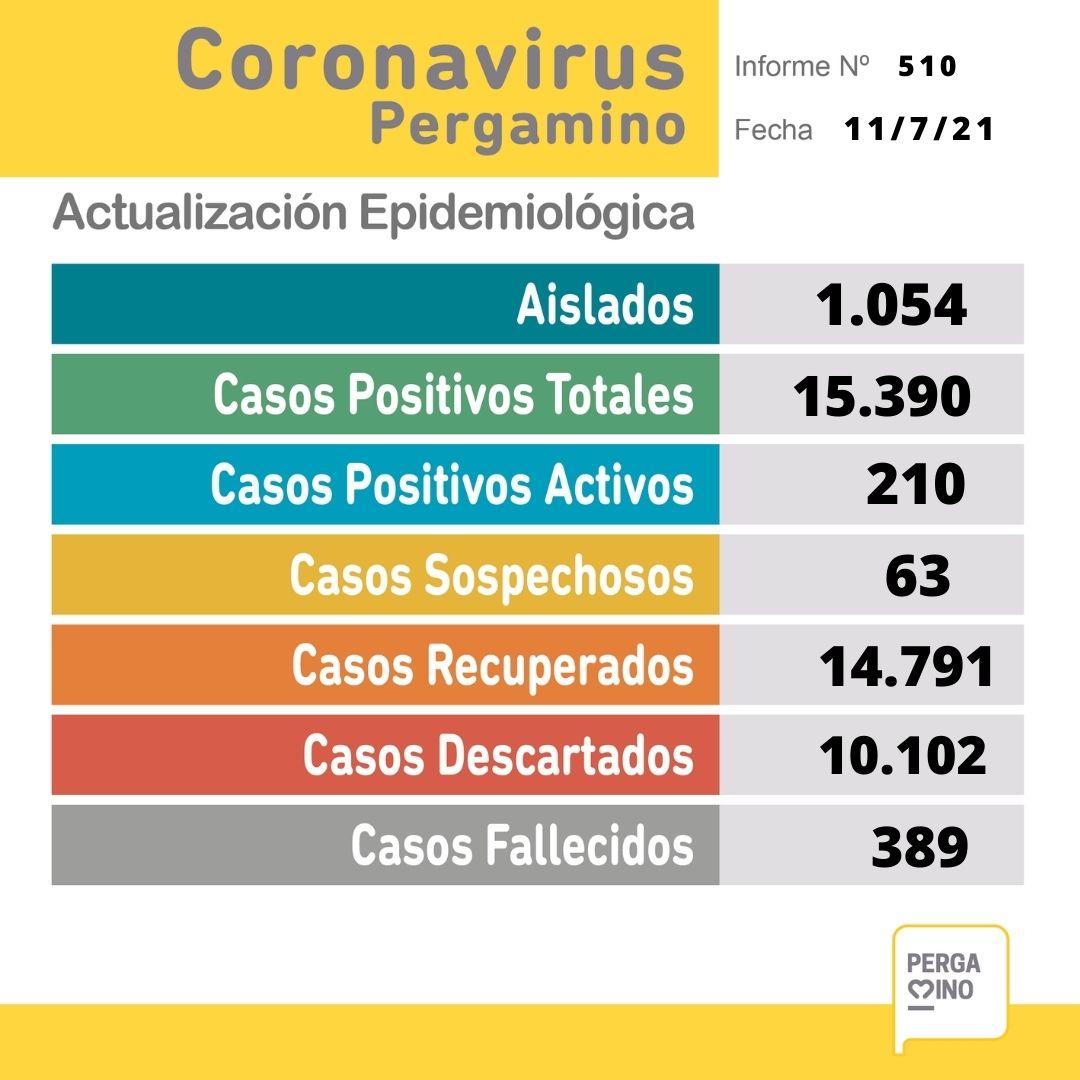 Se confirmó un fallecimiento y 46 nuevos casos positivos de Coronavirus en Pergamino 1