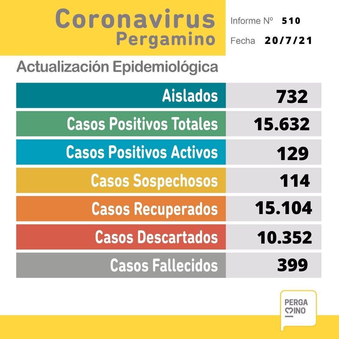 Se confirmó un fallecimiento y 31 nuevos casos positivos de Coronavirus en Pergamino 1