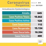 Pergamino alcanzó las 400 muertes por coronavirus 22