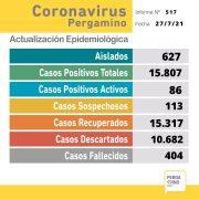 Se confirmaron 2 fallecimientos y 27 nuevos casos positivos de Coronavirus en Pergamino 4