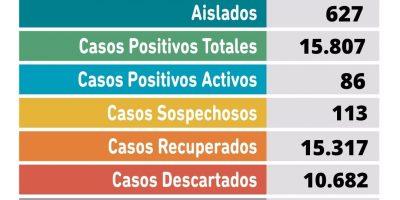 Se confirmaron 2 fallecimientos y 27 nuevos casos positivos de Coronavirus en Pergamino 11
