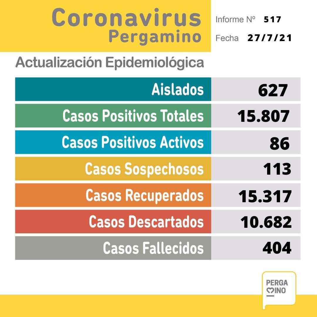 Se confirmaron 2 fallecimientos y 27 nuevos casos positivos de Coronavirus en Pergamino 1