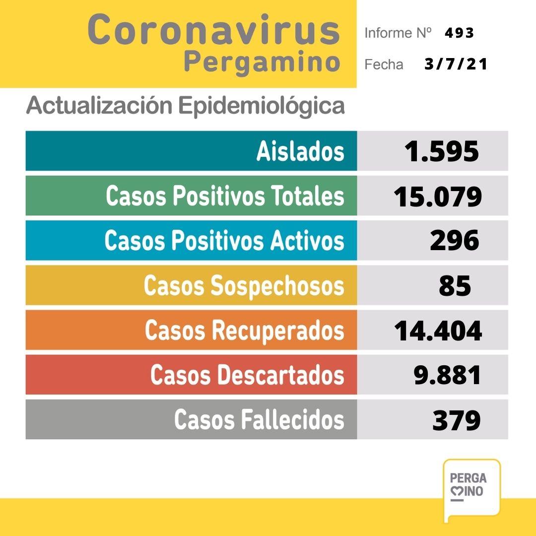 Se confirmaron 47 nuevos casos positivos de Coronavirus en Pergamino 1