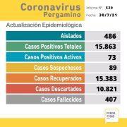 Se confirmaron 18 nuevos casos positivos de Coronavirus en Pergamino 11