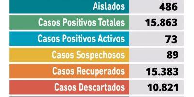 Se confirmaron 18 nuevos casos positivos de Coronavirus en Pergamino 8