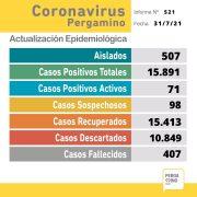 Se confirmaron 28 nuevos casos positivos de Coronavirus en Pergamino 3