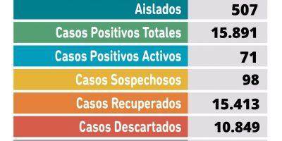 Se confirmaron 28 nuevos casos positivos de Coronavirus en Pergamino 10