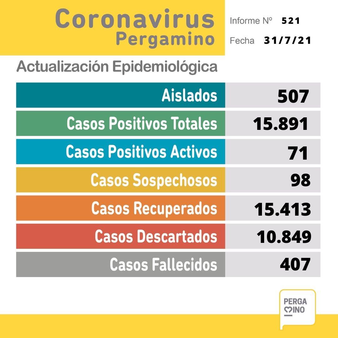 Se confirmaron 28 nuevos casos positivos de Coronavirus en Pergamino 1