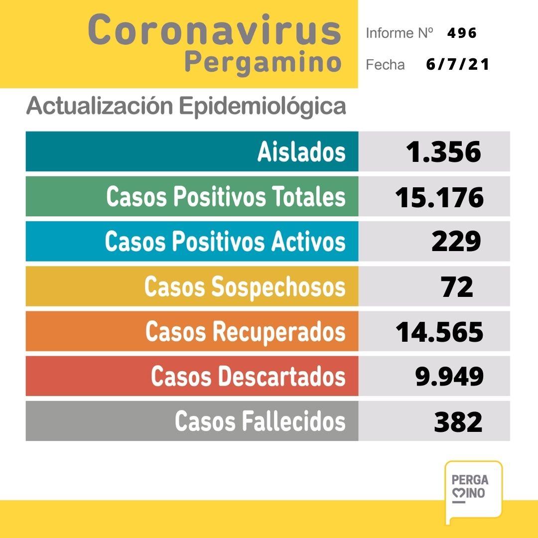 Se confirmaron 55 nuevos casos positivos de Coronavirus en Pergamino 1