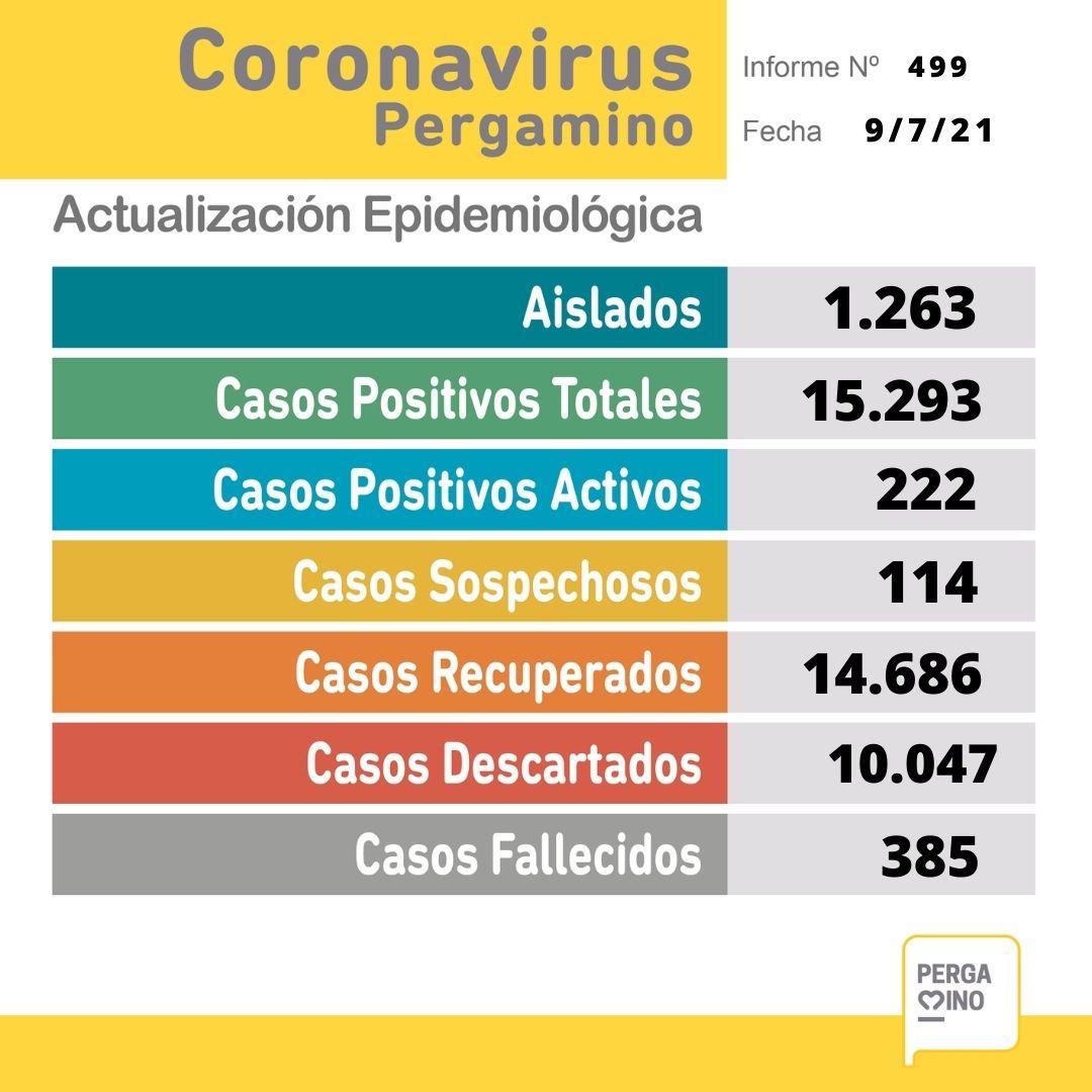 Se confirmaron 54 nuevos casos positivos de Coronavirus en Pergamino 1