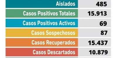 Se confirmaron 22 nuevos casos positivos de Coronavirus en Pergamino 8