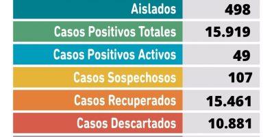 Sin resultados del Maiztegui: se confirmaron 2 fallecimientos y 6 casos positivos de Coronavirus en Pergamino 9