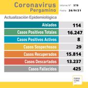 No se confirmaron casos positivos de Coronavirus en Pergamino 4
