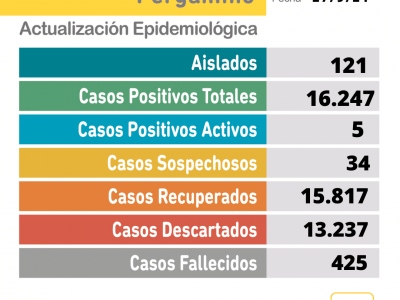No se confirmaron casos positivos de Coronavirus 7