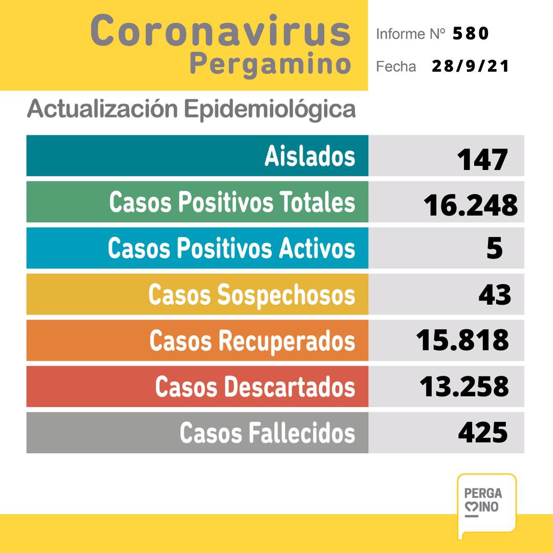 Se confirmó un caso positivo de coronavirus en Pergamino 1