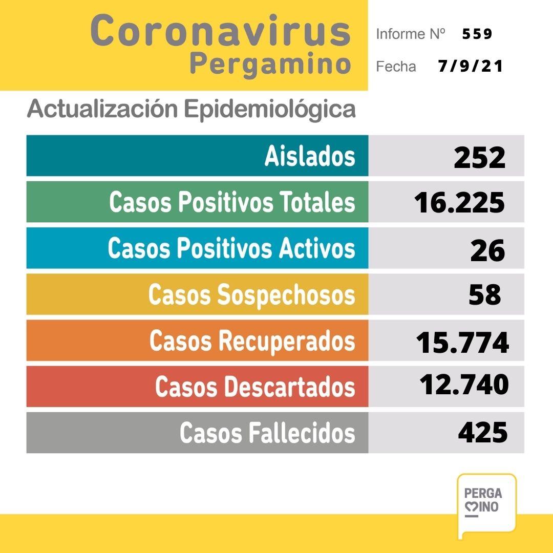 Se confirmaron 5 nuevos casos positivos de Coronavirus en Pergamino 1