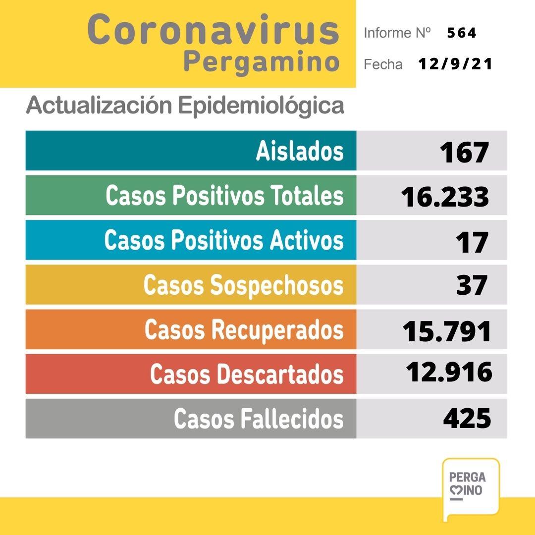 No se confirmaron nuevos casos positivos de Coronavirus 1