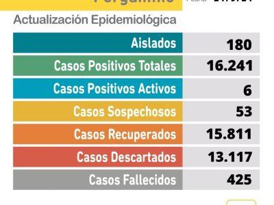 Se confirmaron 4 casos positivos de Coronavirus 12