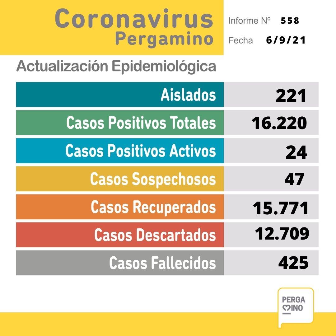 Coronavirus: No se analizaron nuevas muestras en Pergamino 1