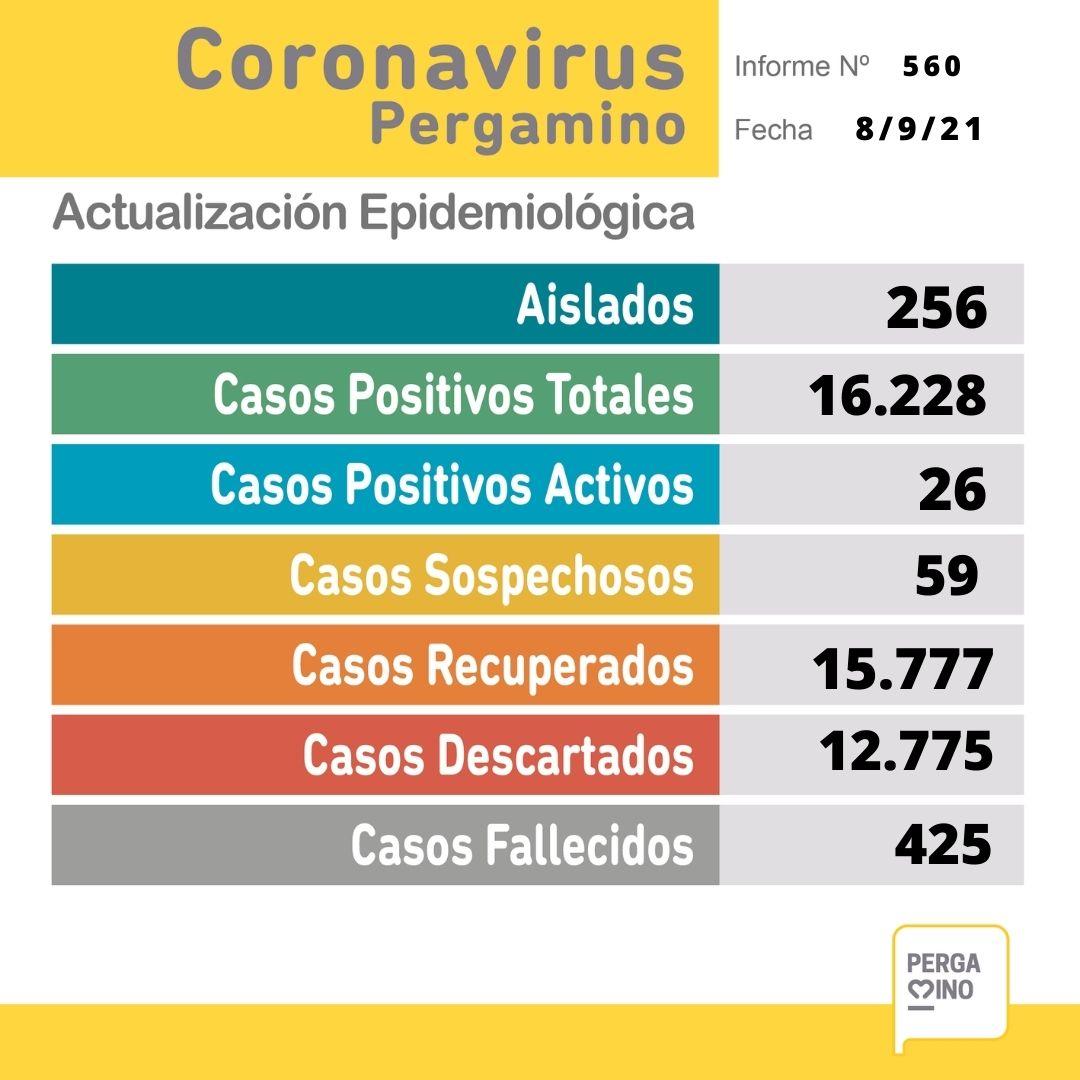 Se confirmaron 3 casos positivos de Coronavirus en Pergamino 1