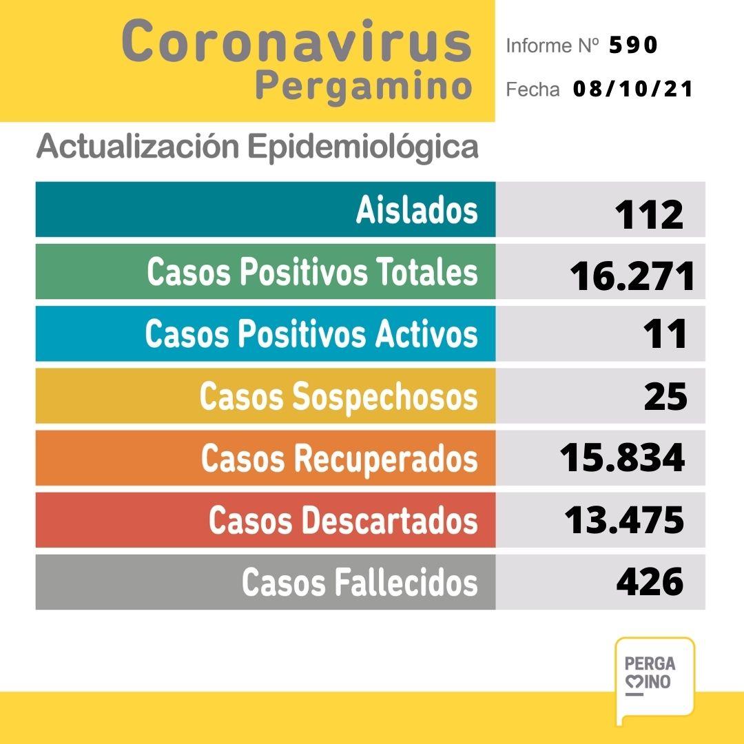 No se confirmaron casos positivos y no quedan internados por Coronavirus en Pergamino 1