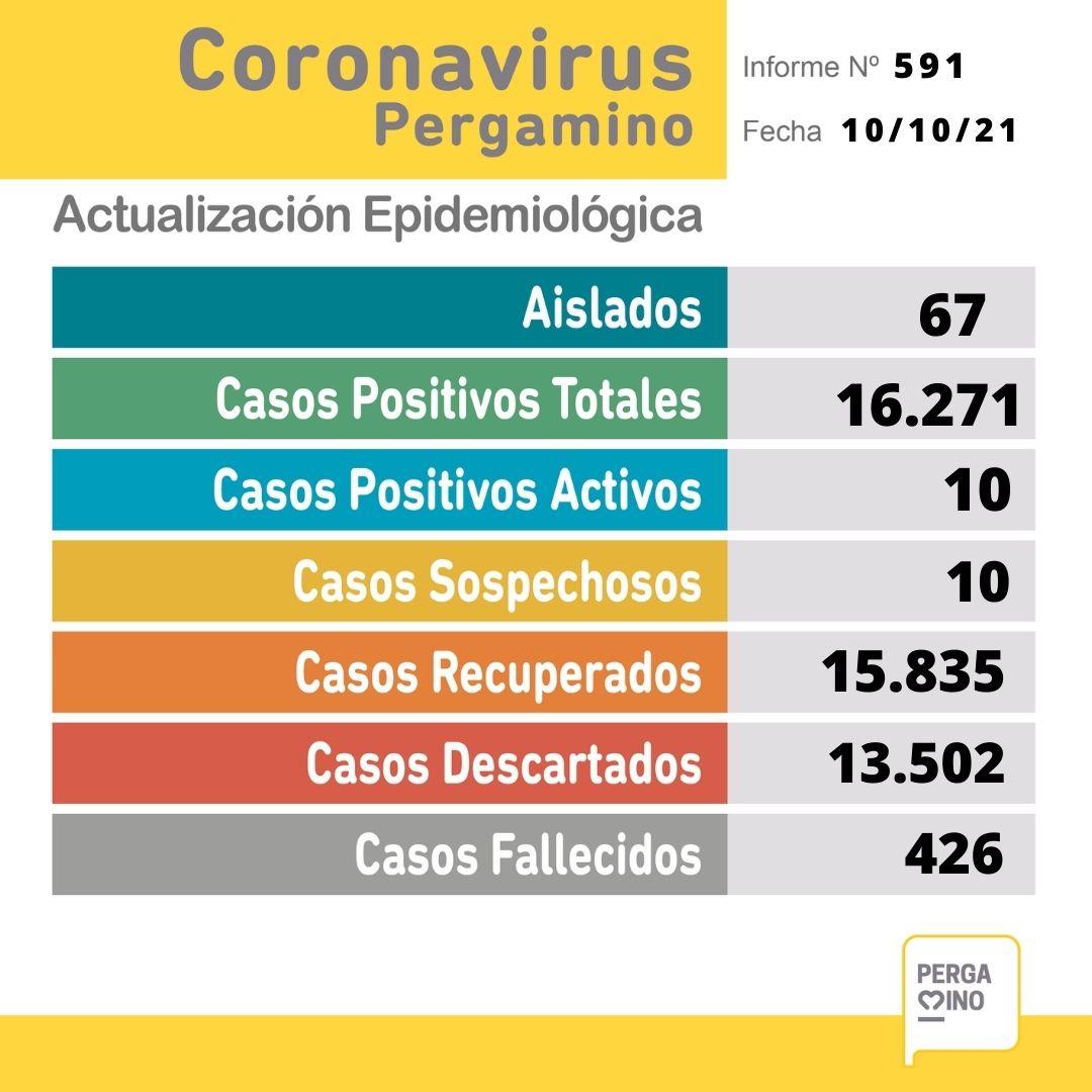 No se confirmaron casos positivos y no hay internados por Coronavirus en Pergamino 1
