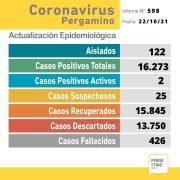 Coronavirus: El parte semanal confirma dos casos positivos 1