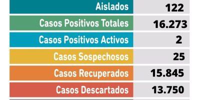 Coronavirus: El parte semanal confirma dos casos positivos 5